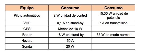 Baterías: Consumos de aparatos a bordo.